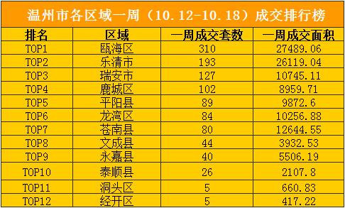 10.12-18区域成交.jpg