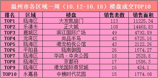 10.12-18楼盘成交TOP10.jpg