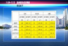 11.09-11.15温州楼市成交数据