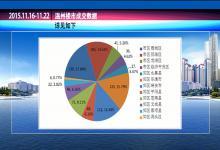 2015.11.16-11.22温州楼市成交数据